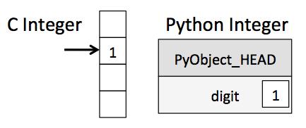 Integer Memory Layout