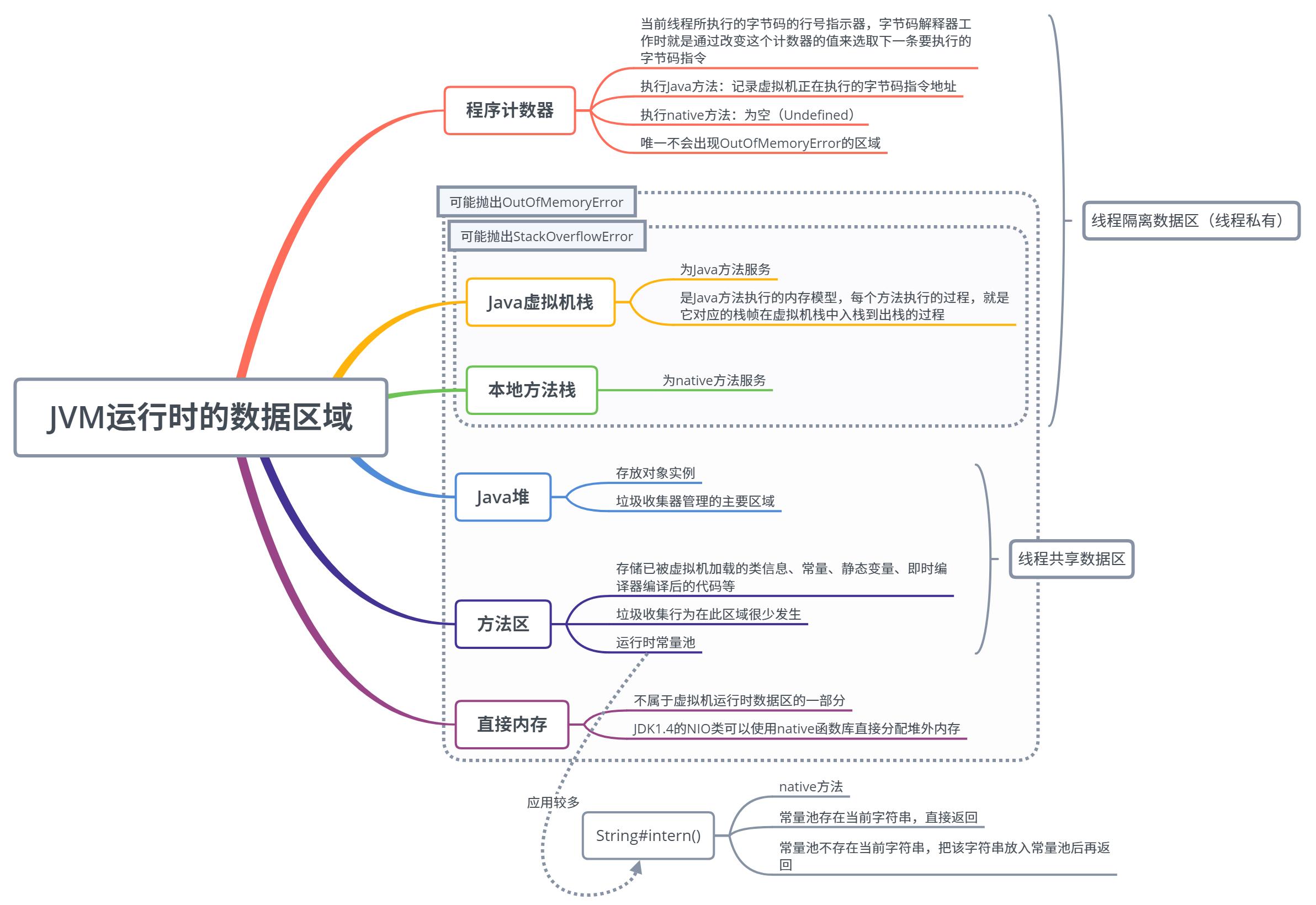 《Java虚拟机内存区域详解》
