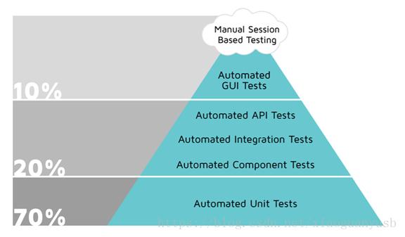 自动化测试金字塔