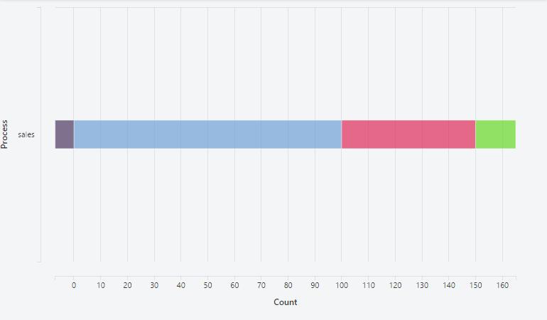 Horizontal Stacked Bar Chart