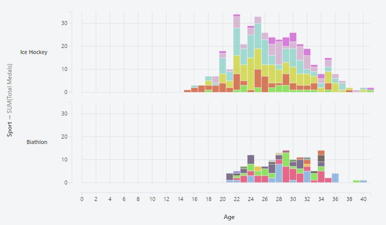 Stacked Bar Chart
