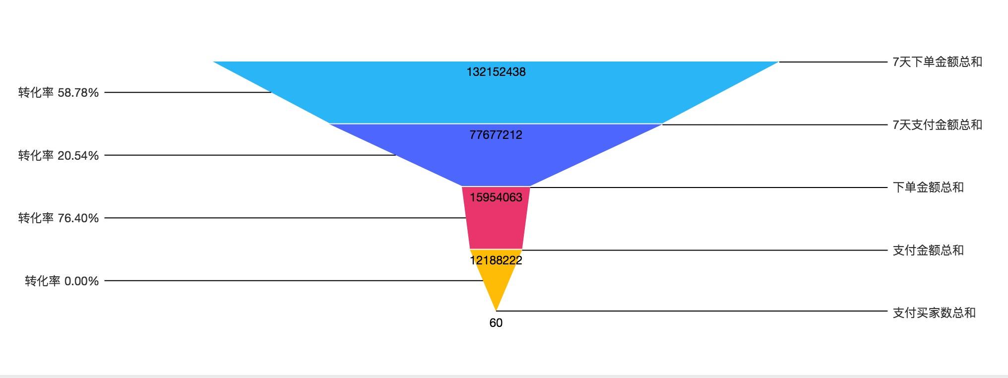 Runkit Npm React Funnel Chart