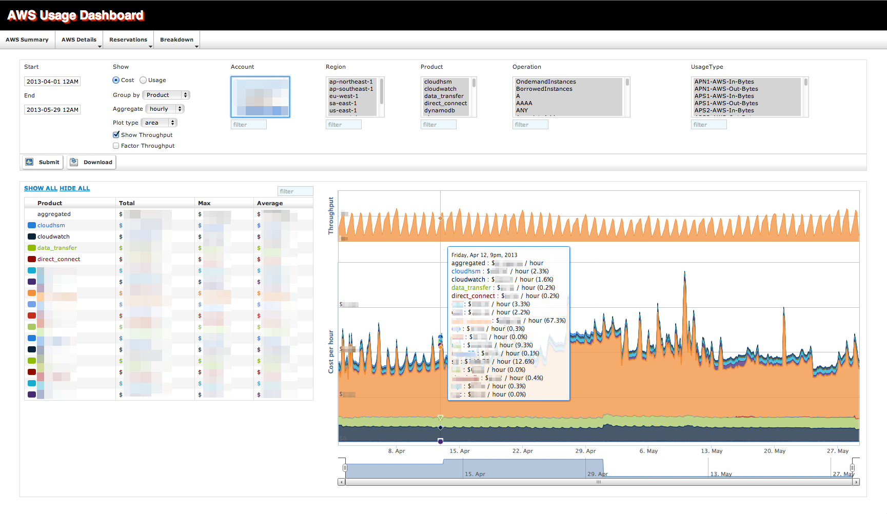 Detail page with throughput metrics and grouped by products