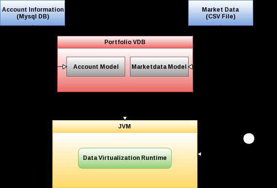 JBoss Data Virtualization Demo