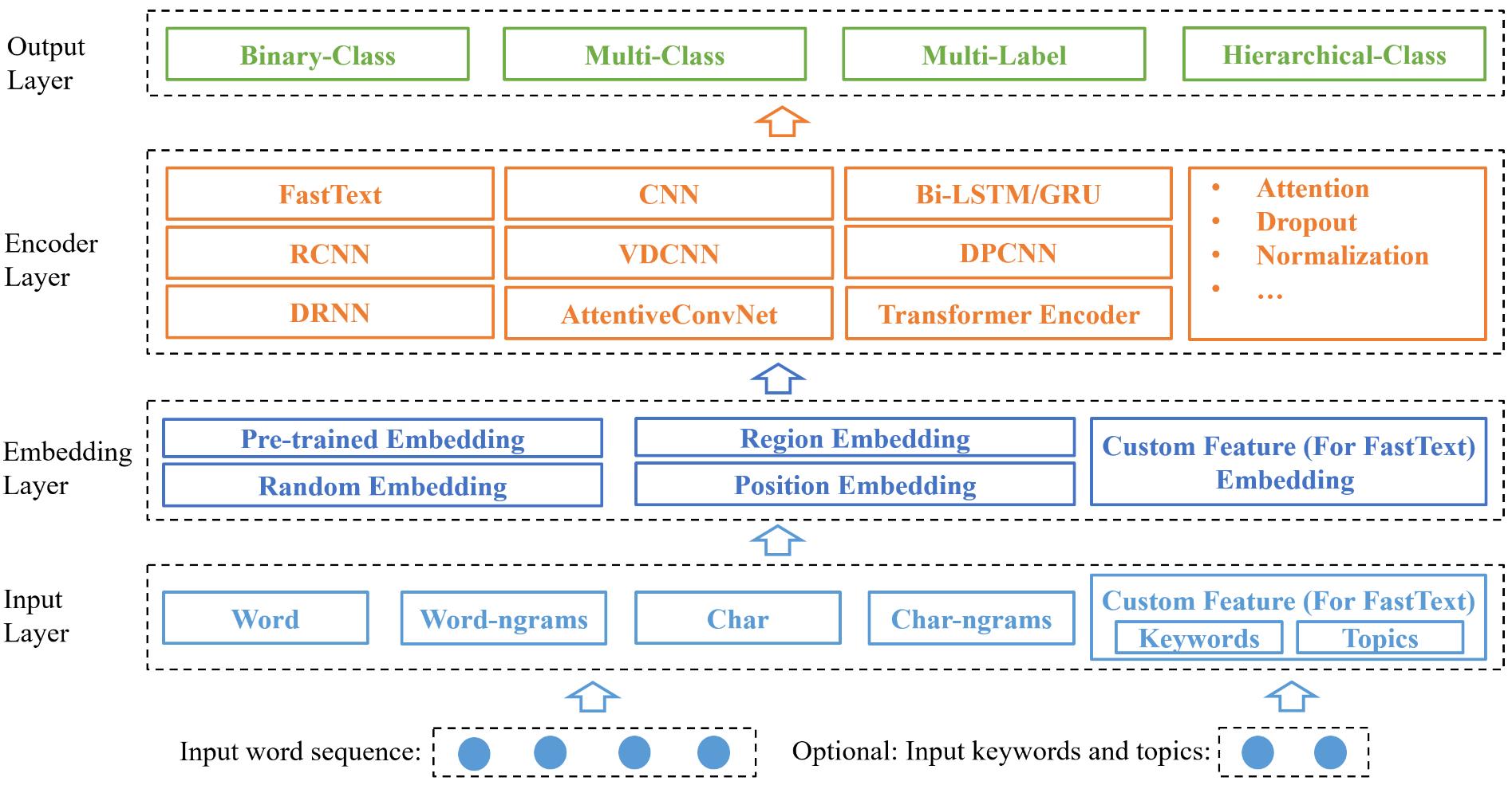 NeuralClassifier Architecture