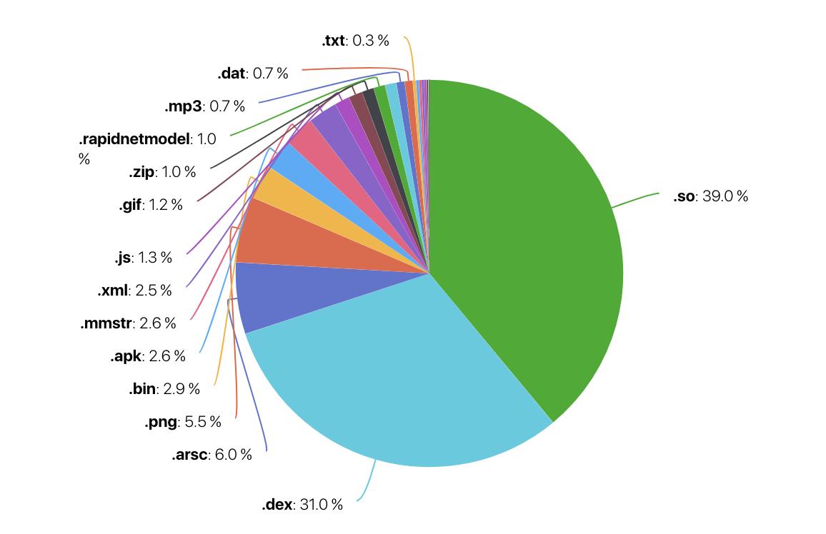 chart-pie