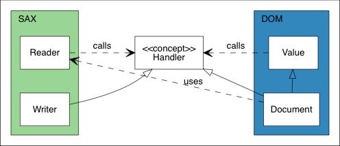 Architecture UML class diagram