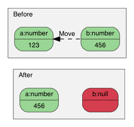 Assignment with move semantics.