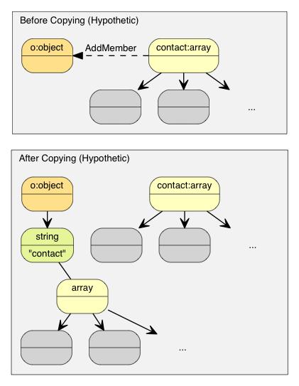 Copy semantics makes a lots of copy operations.