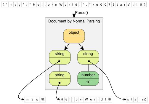 normal parsing