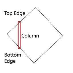 Column Rendering