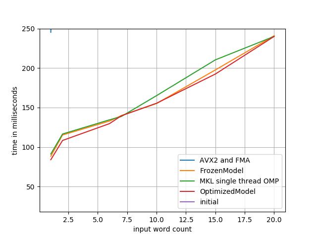optimized model