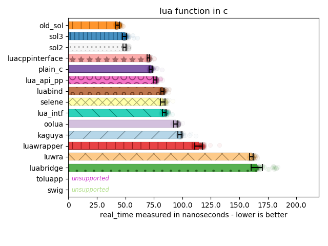 calling a Lua function in C++
