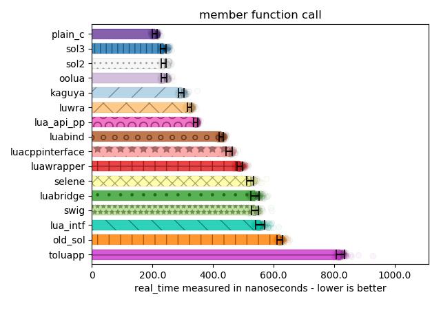 member function calls
