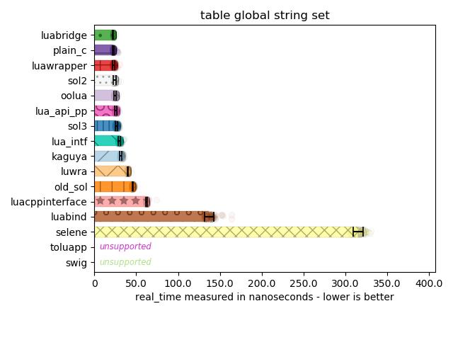 global table, set