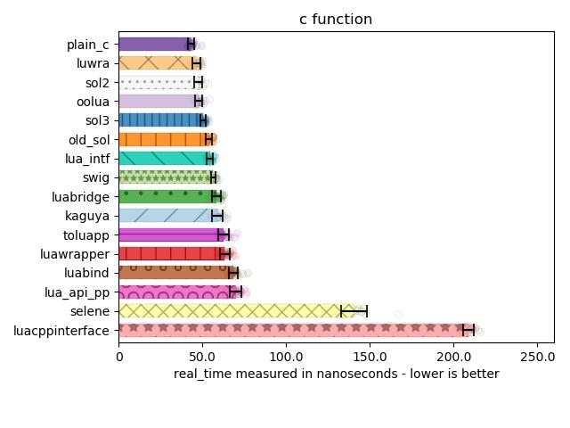 benchmarks — sol 3 0 3 documentation