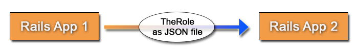 TheRole. Authorization gem for Ruby on Rails with Administrative interface