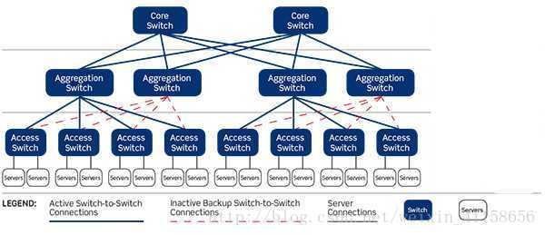 三层网络框架