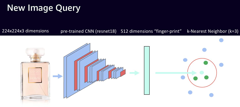 Model Zoo - Visual Search (Gluon:star MXNet Model