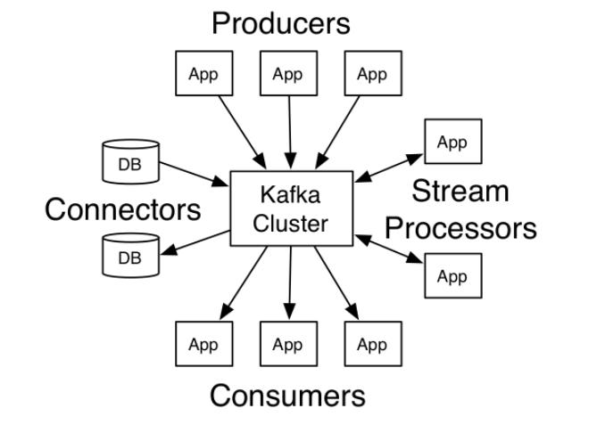 分布式发布订阅消息系统Kafka | Thpffcj的树洞