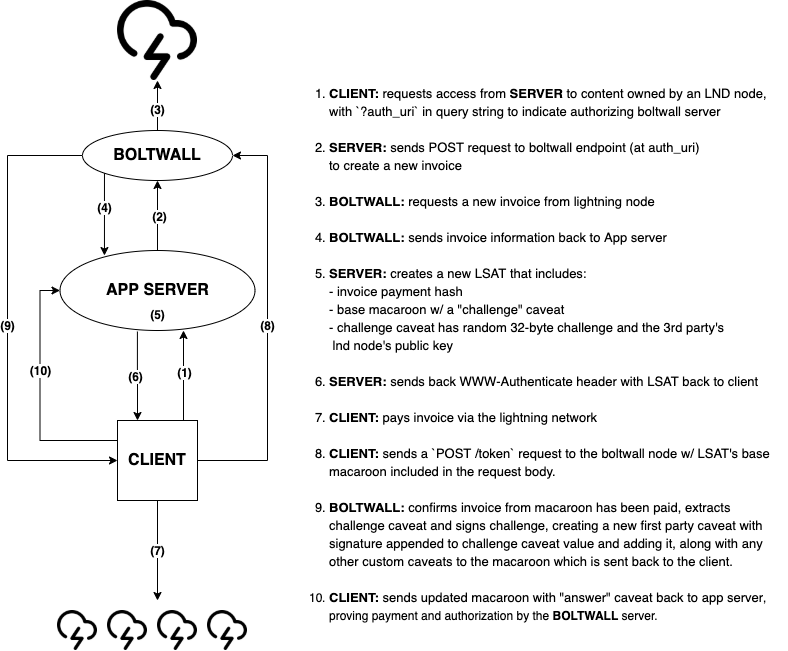 boltwal architecture diagram