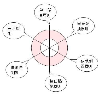 设计模式六大原则
