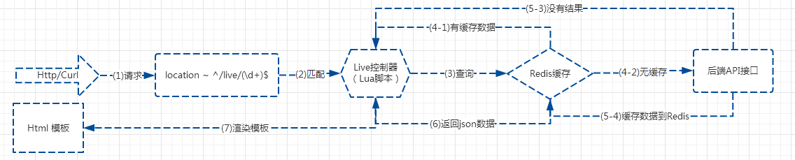 location_lua_redis_backend