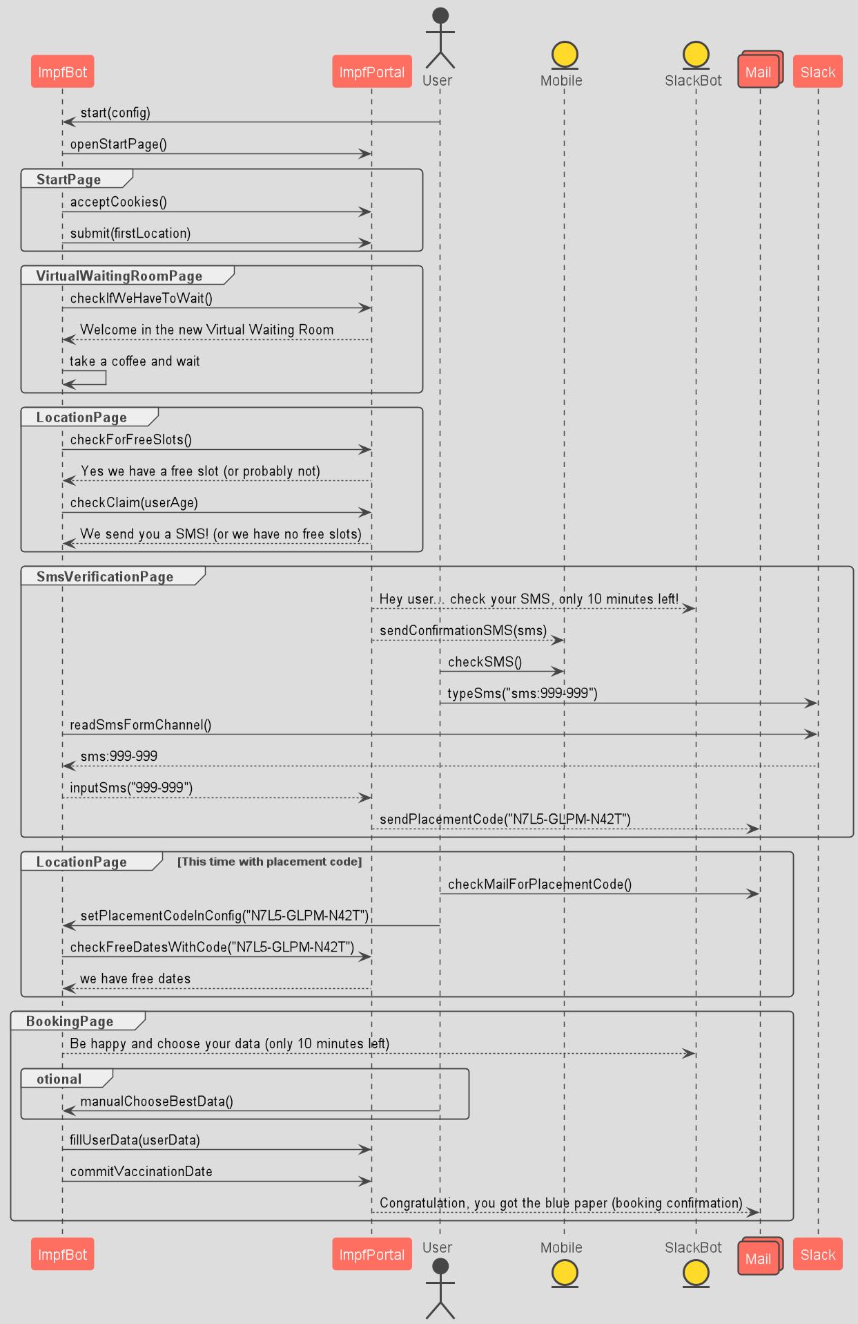 Sequence Digramm