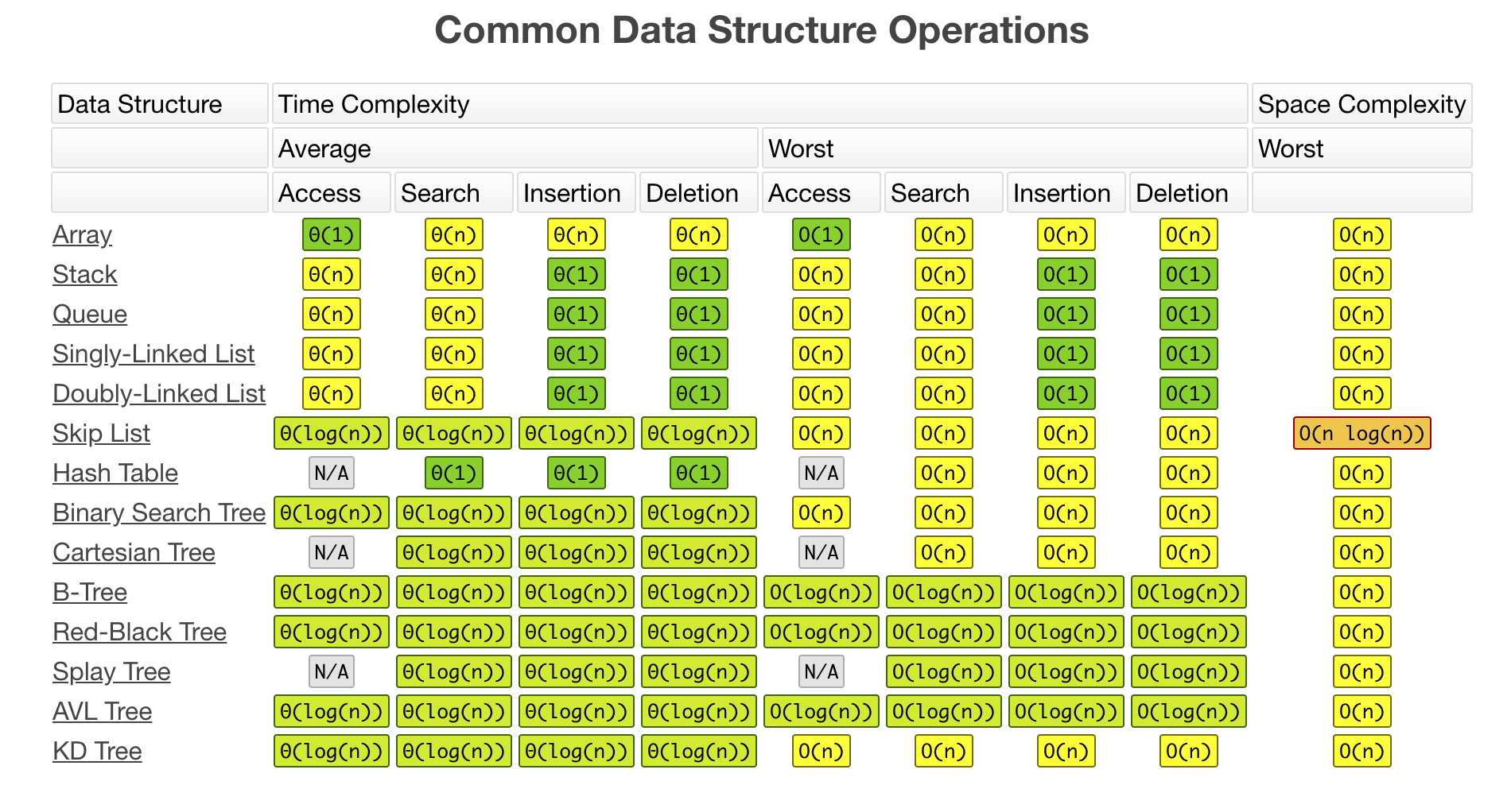 Common Data Structure Operations