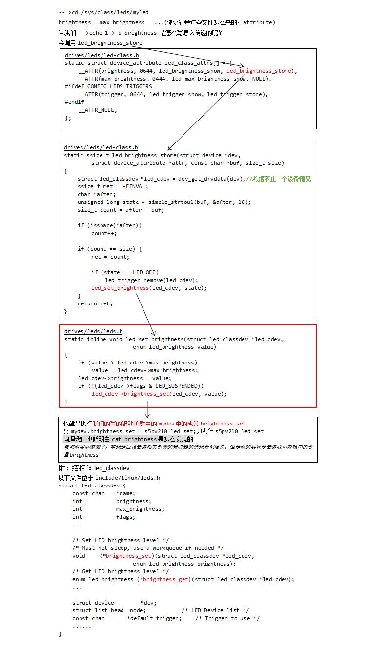 整理--Linux驱动框架概念之LED - TongxinV的博客- CSDN博客