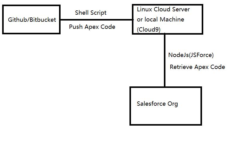 How sync your salesforce code to Github/bitbucket?   CK Ren