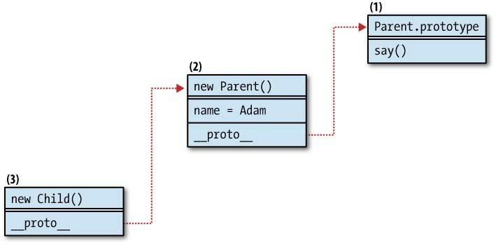 图6-2 继承后的原型链