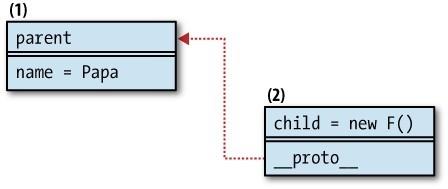图6-9 原型继承模式