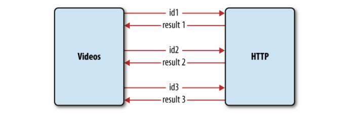 图7-4 与服务器三次数据交互