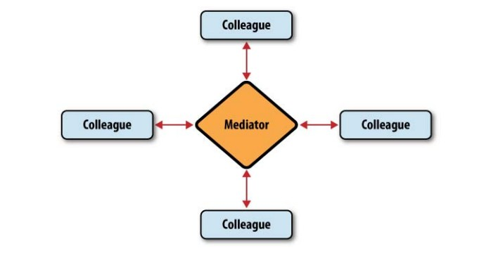 图7-7 中介者模式中的对象关系