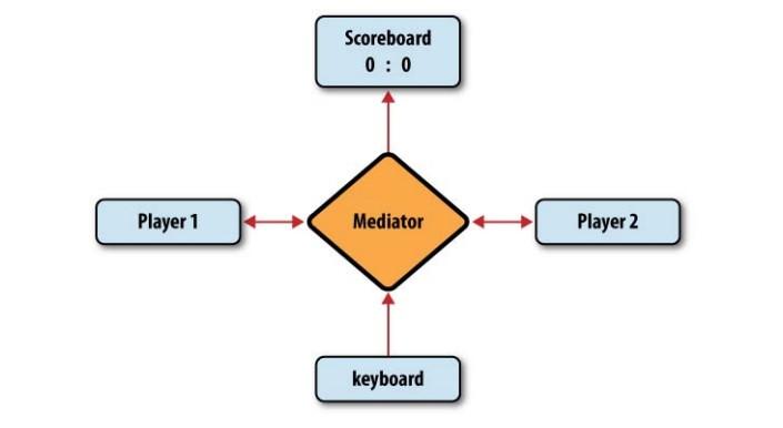 图7-8 游戏涉及的对象