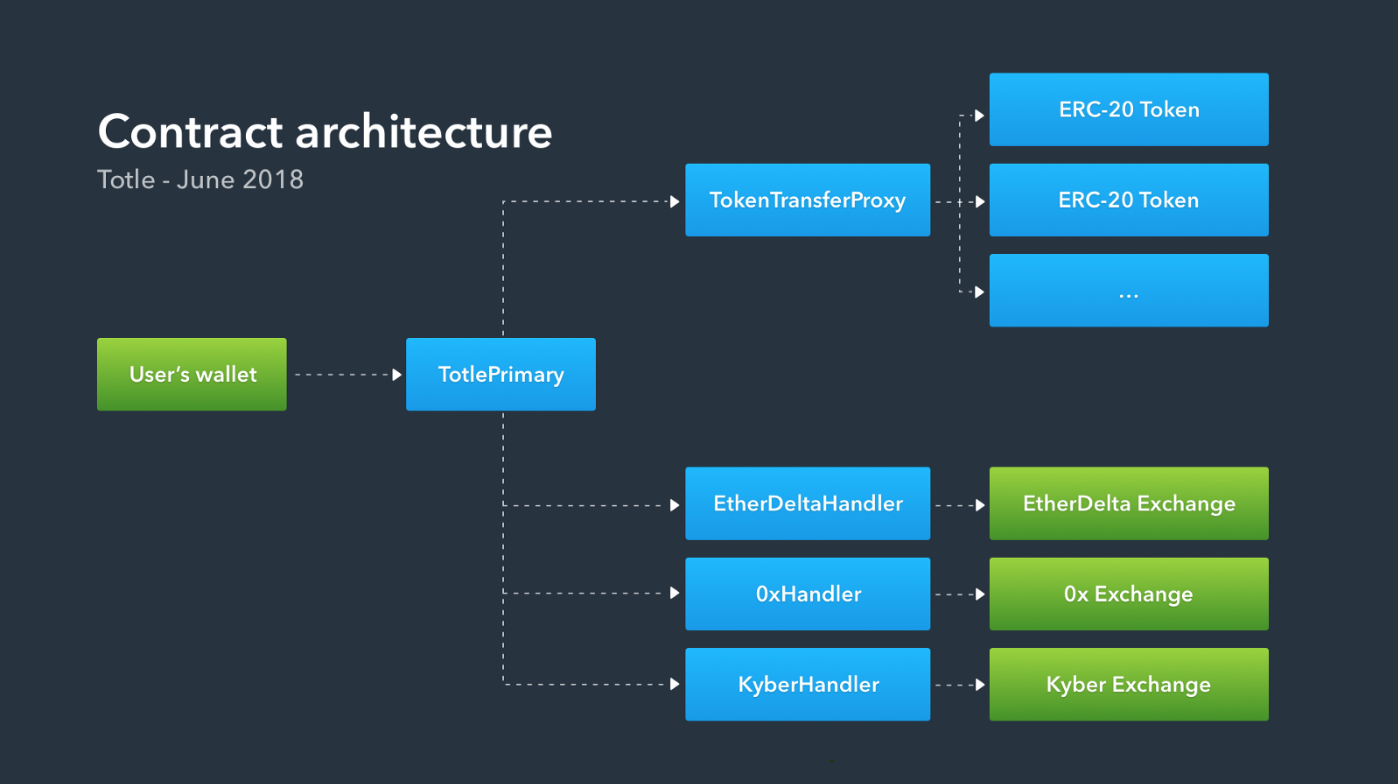 Totle Smart Contract Architecture