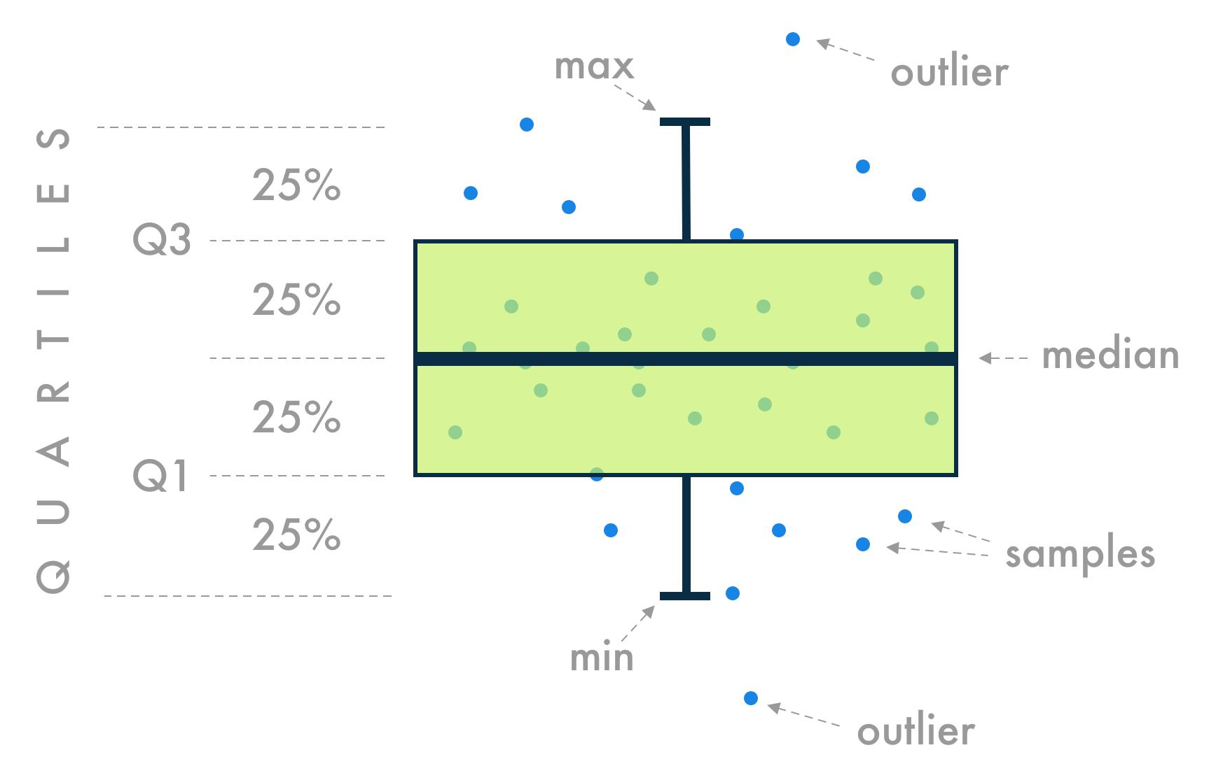 box-plot-results