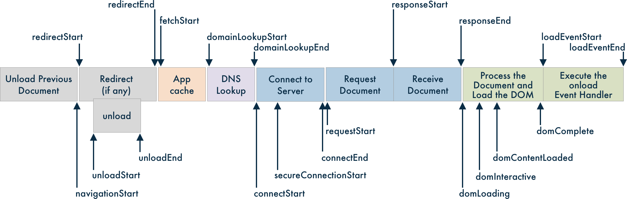 Understanding-NavTiming-API