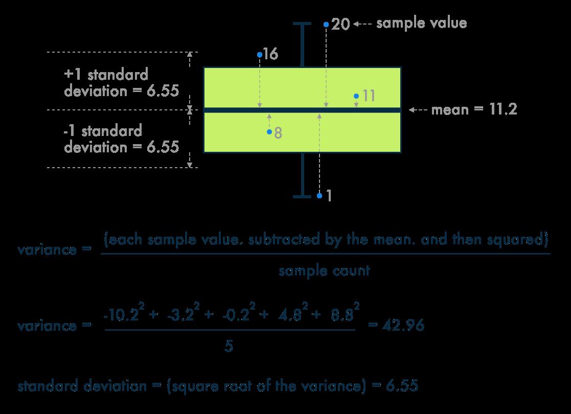Understanding-Standard-Deviation-and-Variance