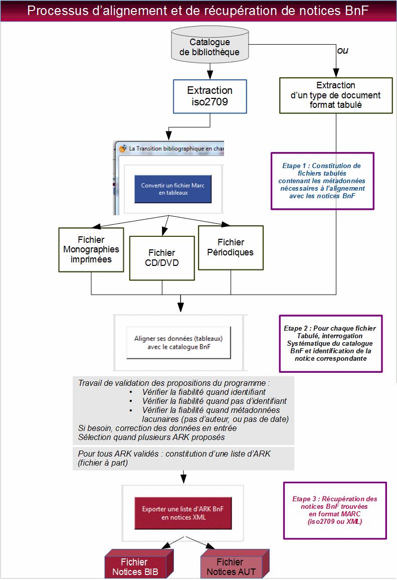 Schéma d'alignement et de récupération des notices BnF à partir d'un catalogue de bibliothèque
