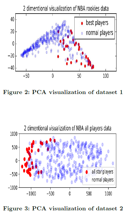 Using Machine Learning in NBA | KAMISAMA'S SPACE