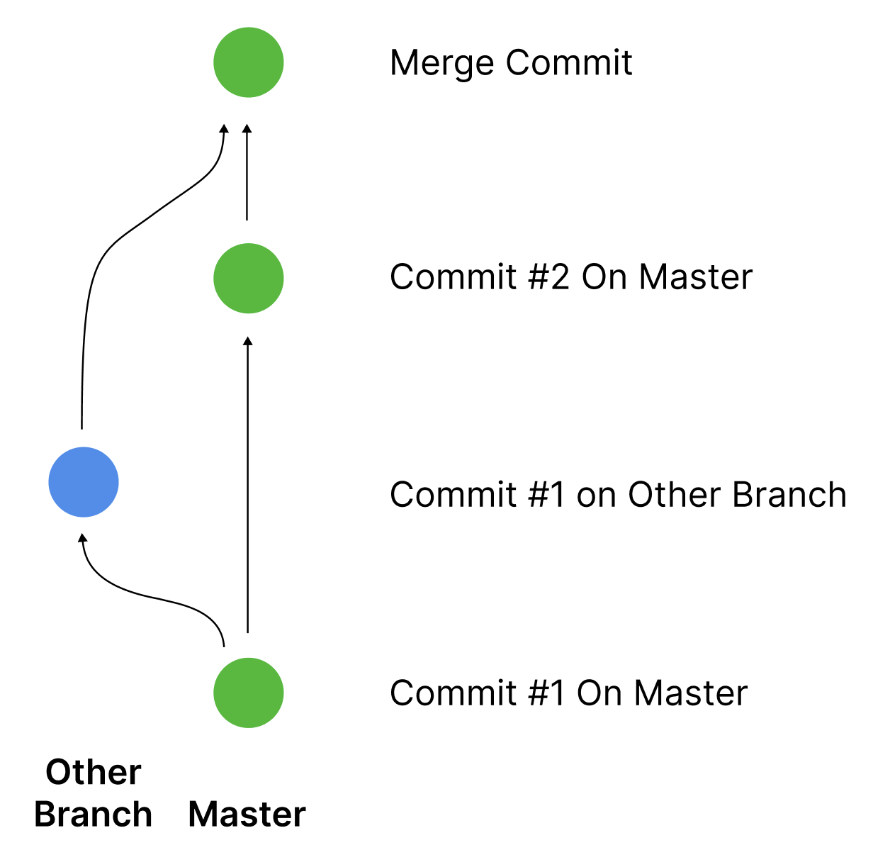 Branching Example