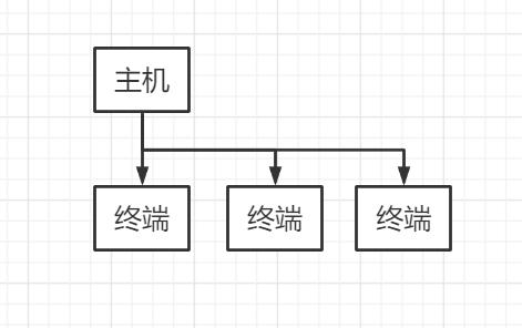 操作系统(2)分时系统