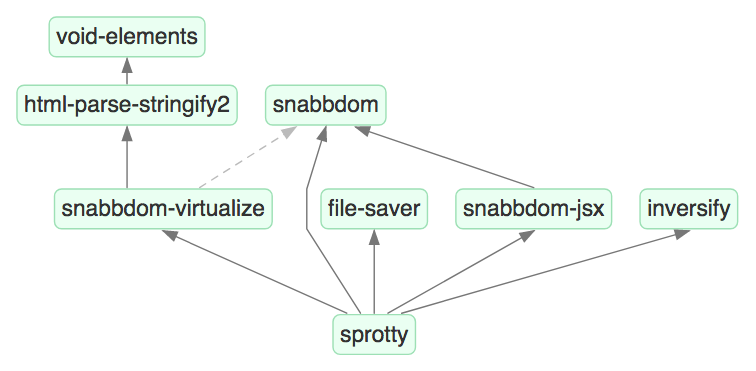 Dependency graph of sprotty