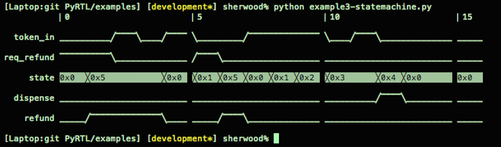 Command-line waveform for PyRTL state machine