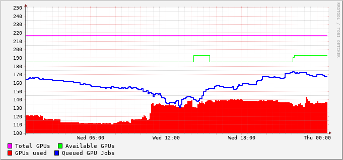 GPU queues usage during the last day