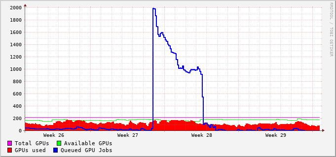 GPU queues usage during the last month