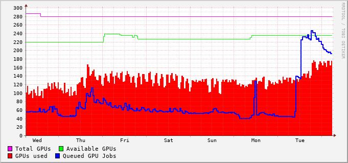 GPU queues usage during the last week