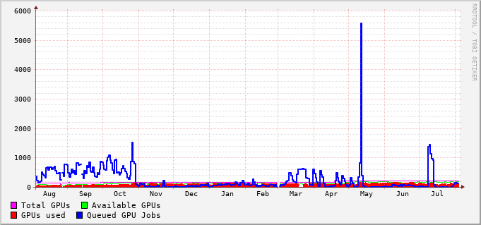 GPU queues usage during the last year